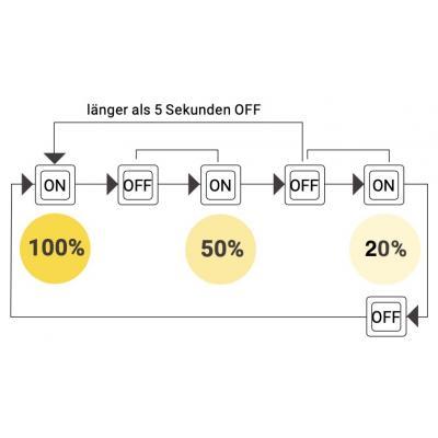 SMD LED Einbauspot Timo / 3 - Stufen Dimmbar per Lichtschalter / 230Volt / 5W / 400Lumen